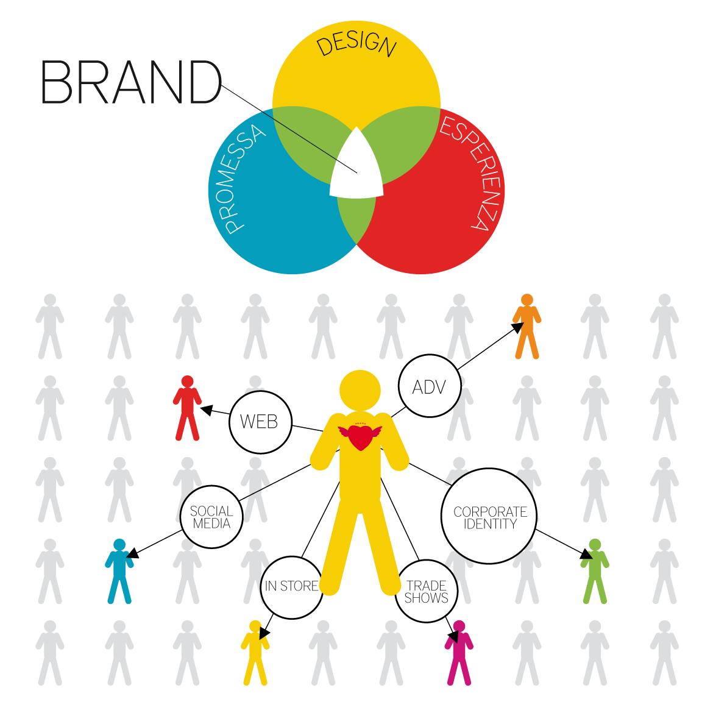 We do Brand Design