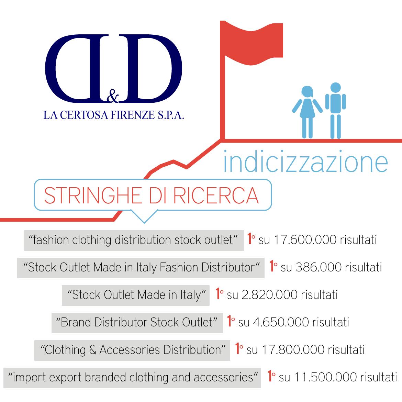 indicizzazione (SEO) – D&D la Certosa s.p.a.