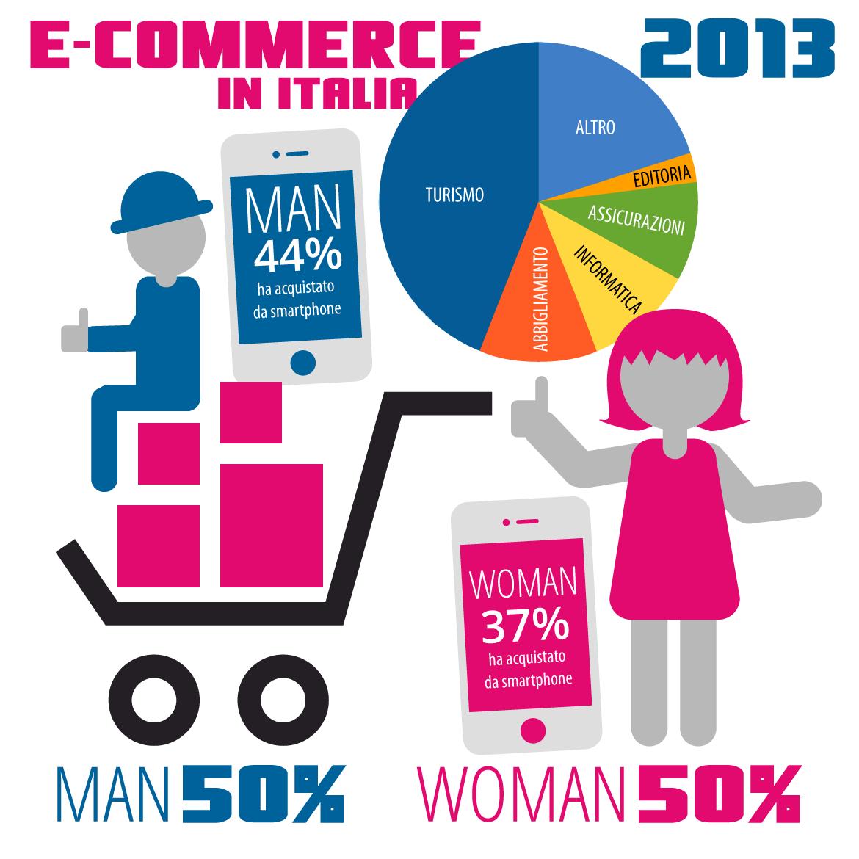 L'evoluzione dell'e-commerce